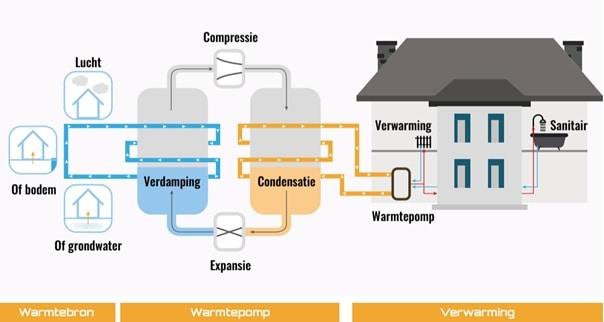 hoe werkt een warmtepomp anders verwarmen